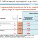 Pubblicato il nuovo rapporto statistico sulla mediazione civile
